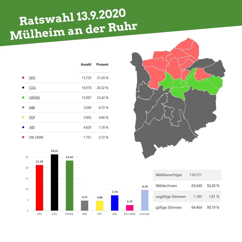 Kommunalwahlen 2020: Danke für Deine Stimme!